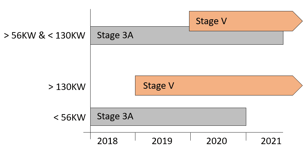 Himoinsa Stage V - Transition Programme